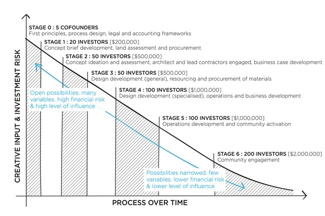 An indicative sketch of the investment and development process.